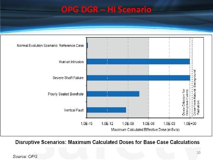 OPG DGR – HI Scenario Source: OPG 20