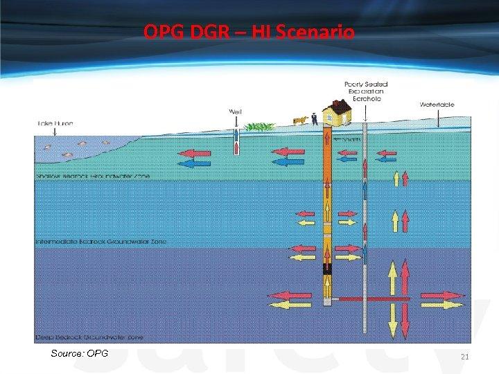 OPG DGR – HI Scenario Source: OPG 21