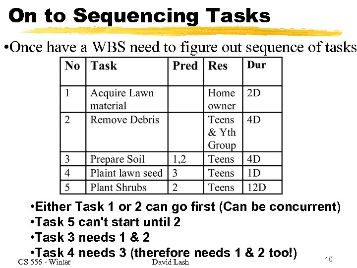 On to Sequencing Tasks • Once have a WBS need to figure out sequence