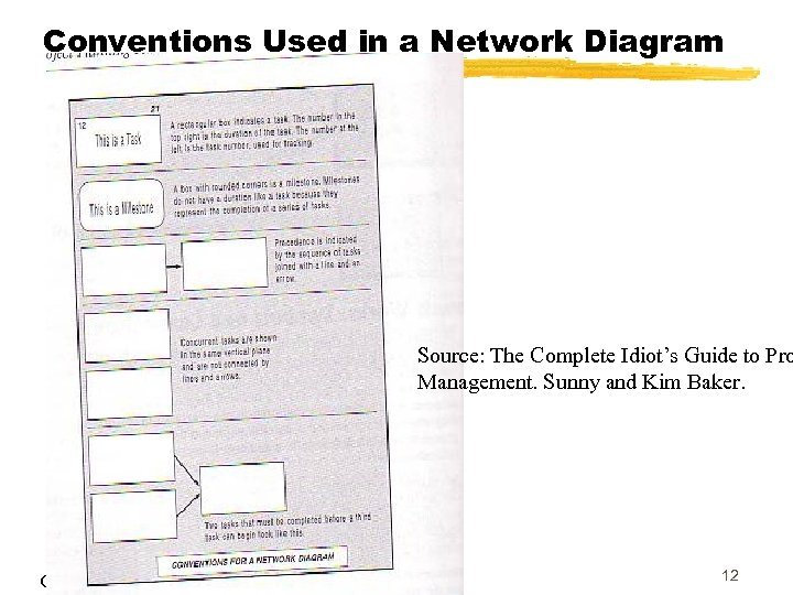 Conventions Used in a Network Diagram Source: The Complete Idiot's Guide to Pro Management.