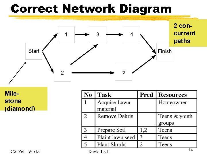 Correct Network Diagram 2 concurrent paths Milestone (diamond) CS 556 - Winter David Lash