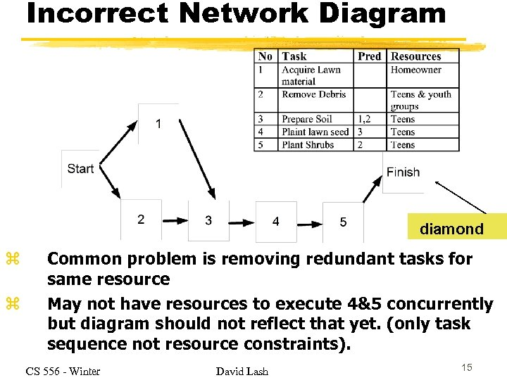 Incorrect Network Diagram diamond z z Common problem is removing redundant tasks for same