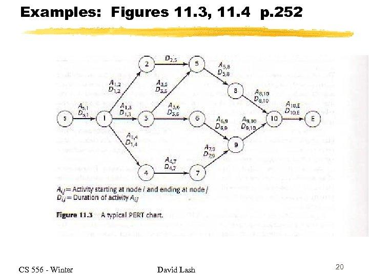 Examples: Figures 11. 3, 11. 4 p. 252 CS 556 - Winter David Lash