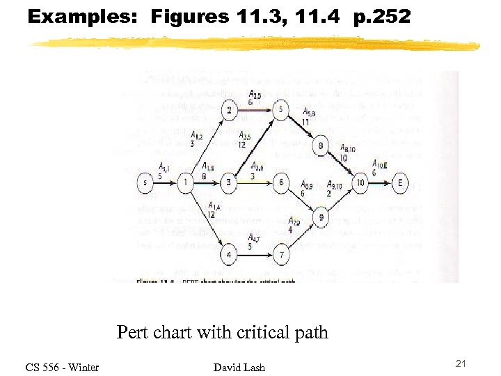 Examples: Figures 11. 3, 11. 4 p. 252 Pert chart with critical path CS