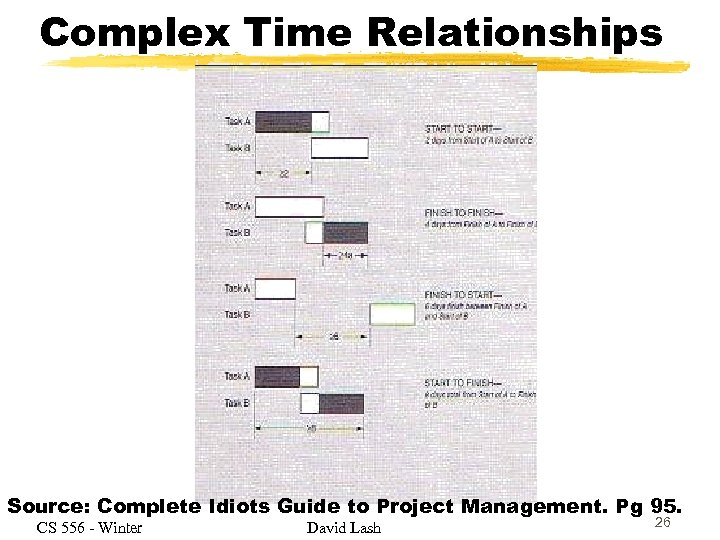 Complex Time Relationships Source: Complete Idiots Guide to Project Management. Pg 95. CS 556