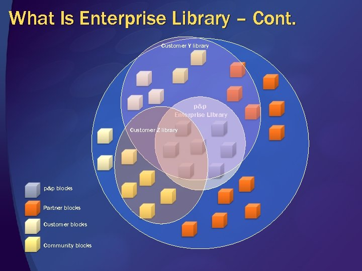 What Is Enterprise Library – Cont. Customer Y library p&p Enterprise Library Customer Z