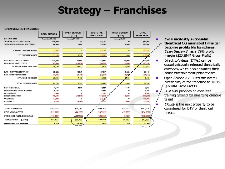 Strategy – Franchises n n n Even modestly successful theatrical CG animated films can