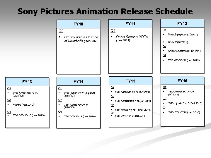 Sony Pictures Animation Release Schedule Q 2 Q 4 Q 2 § FY 12