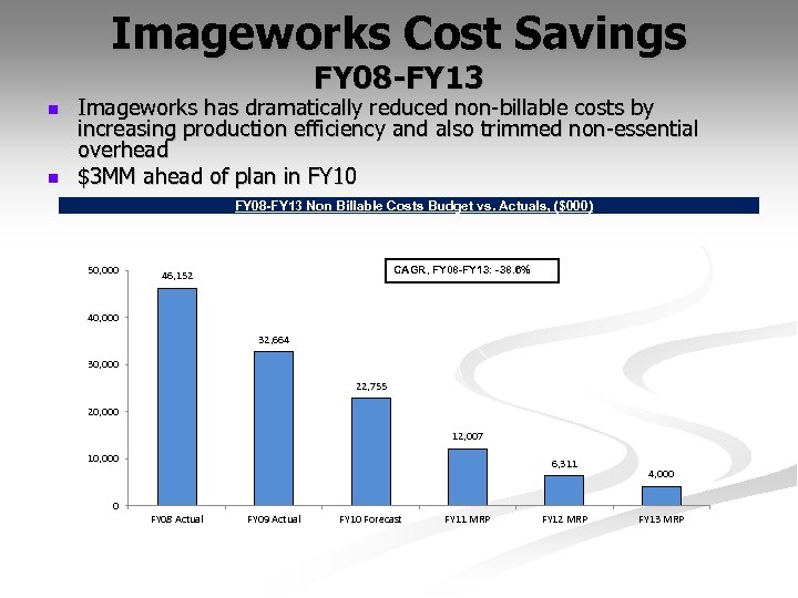 Imageworks Cost Savings FY 08 -FY 13 n n Imageworks has dramatically reduced non-billable