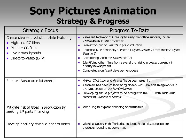 Sony Pictures Animation Strategy & Progress Strategic Focus Create diverse production slate featuring: n