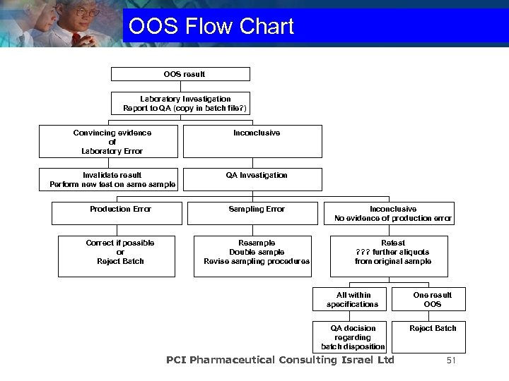OOS Flow Chart OOS result Laboratory Investigation Report to QA (copy in batch file?
