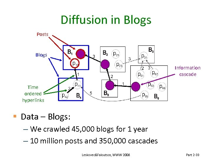 Diffusion in Blogs Posts Blogs Information cascade Time ordered hyperlinks § Data – Blogs: