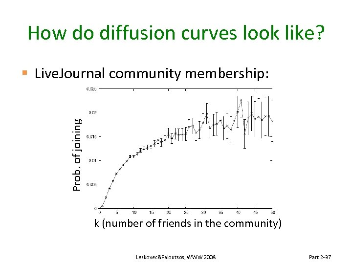 How do diffusion curves look like? Prob. of joining § Live. Journal community membership:
