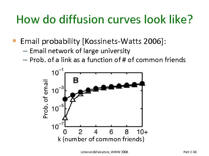 How do diffusion curves look like? § Email probability [Kossinets-Watts 2006]: Prob. of email
