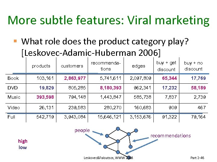 More subtle features: Viral marketing § What role does the product category play? [Leskovec-Adamic-Huberman
