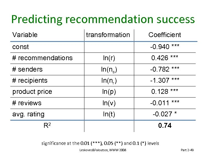 Predicting recommendation success Variable transformation const Coefficient -0. 940 *** # recommendations ln(r) 0.