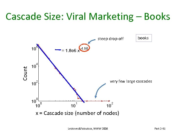 Cascade Size: Viral Marketing – Books steep drop-off Count 10 10 10 6 =
