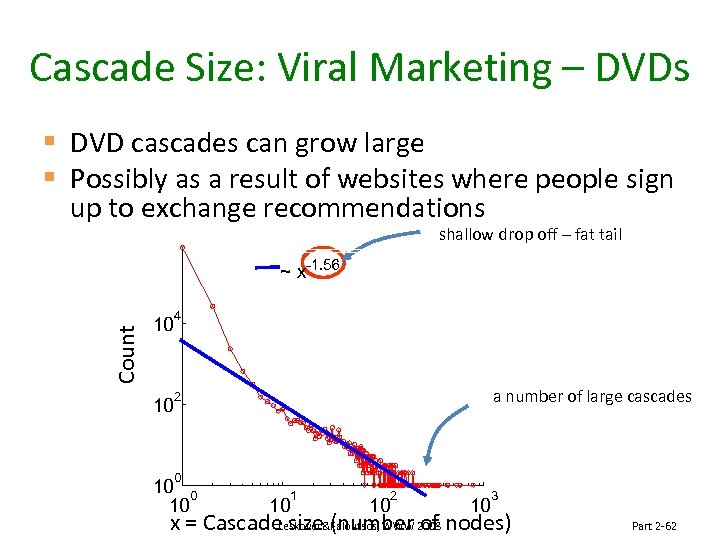 Cascade Size: Viral Marketing – DVDs § DVD cascades can grow large § Possibly