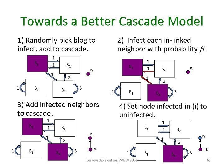 Towards a Better Cascade Model 1) Randomly pick blog to infect, add to cascade.
