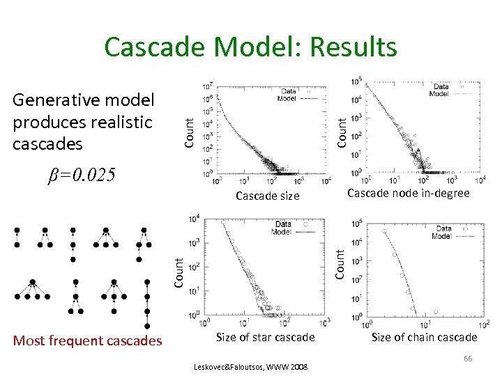 Count Generative model produces realistic cascades Count Cascade Model: Results β=0. 025 Cascade node