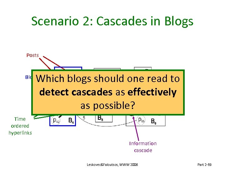 Scenario 2: Cascades in Blogs Posts Which blogs should one read to detect cascades