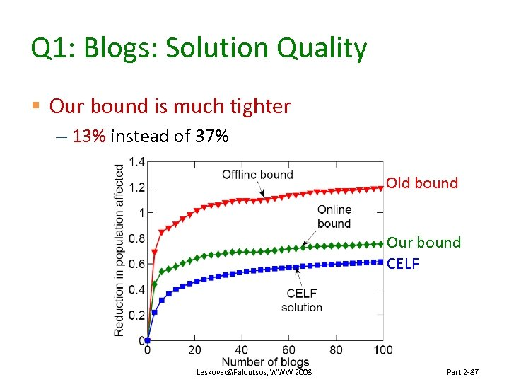 Q 1: Blogs: Solution Quality § Our bound is much tighter – 13% instead