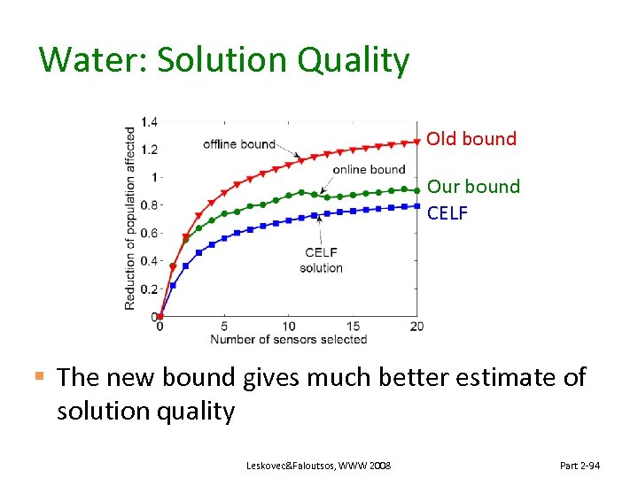 Water: Solution Quality Old bound Our bound CELF § The new bound gives much