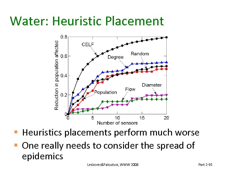 Water: Heuristic Placement § Heuristics placements perform much worse § One really needs to
