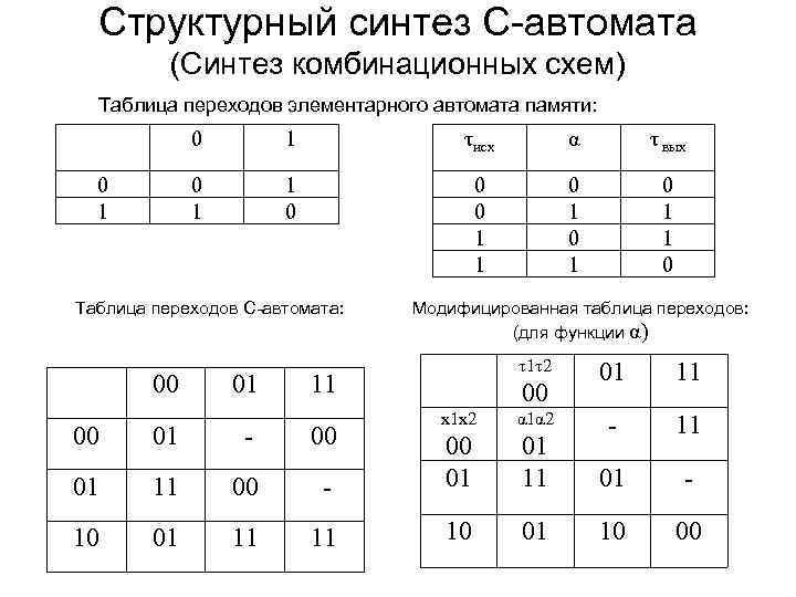 Структурный синтез С-автомата (Синтез комбинационных схем) Таблица переходов элементарного автомата памяти: 0 τисх α