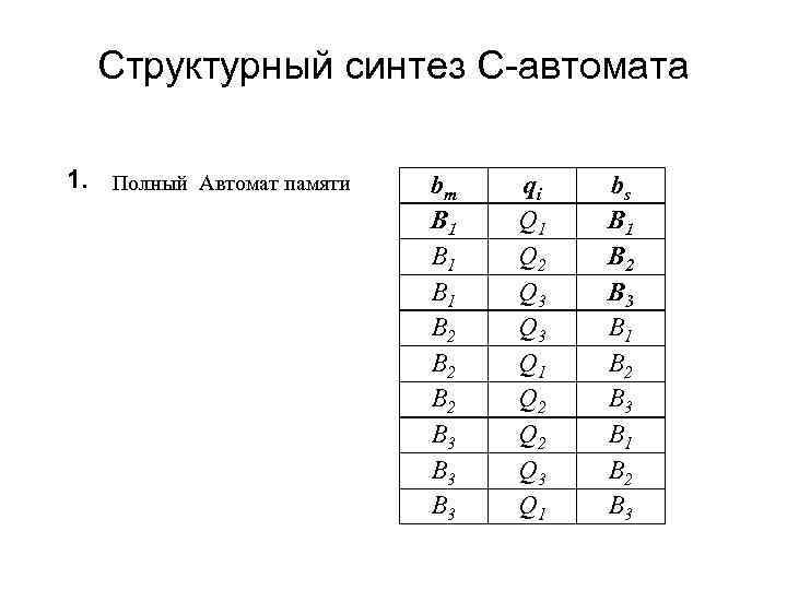 Структурный синтез С-автомата 1. Полный Автомат памяти bm B 1 B 1 B 2