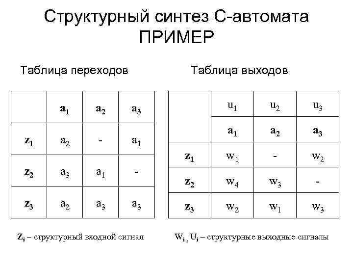Структурный синтез С-автомата ПРИМЕР Таблица переходов Таблица выходов z 1 a 2 - u