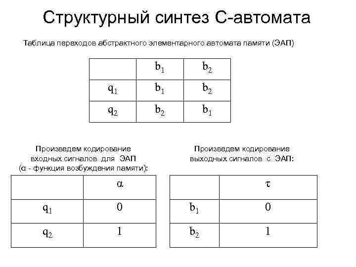 Структурный синтез С-автомата Таблица переходов абстрактного элементарного автомата памяти (ЭАП) b 1 b 2
