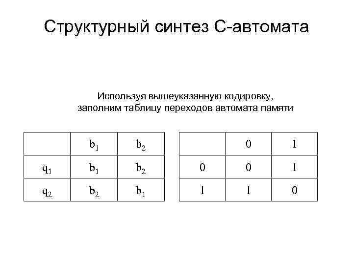 Структурный синтез С-автомата Используя вышеуказанную кодировку, заполним таблицу переходов автомата памяти b 1 q