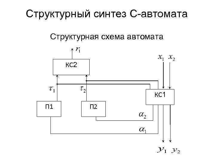 Структурный синтез С-автомата Структурная схема автомата КС 2 КС 1 П 2