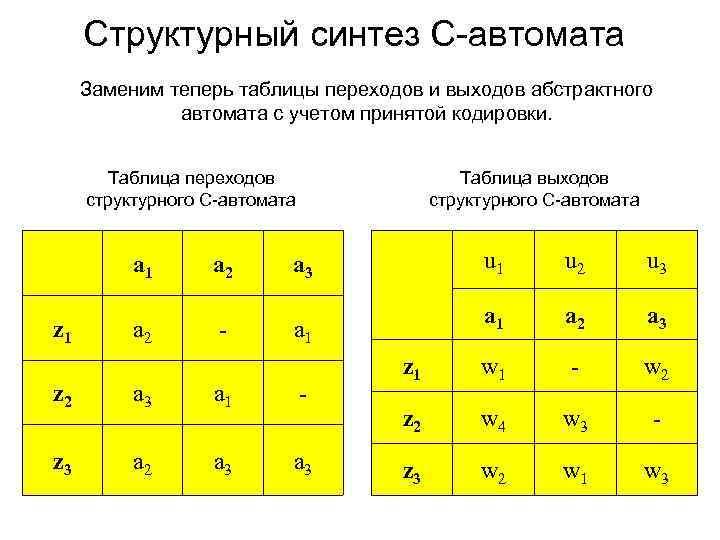 Структурный синтез С-автомата Заменим теперь таблицы переходов и выходов абстрактного автомата с учетом принятой