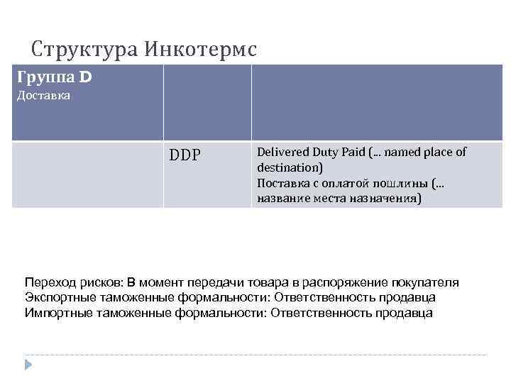 Структура Инкотермс Группа D Доставка DDP Delivered Duty Paid (. . . named place