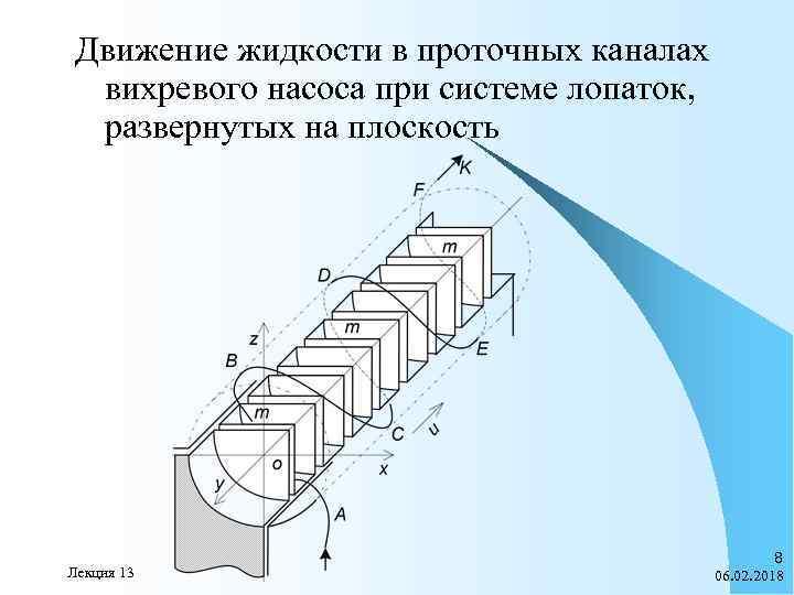 Движение жидкости в проточных каналах вихревого насоса при системе лопаток, развернутых на плоскость Лекция