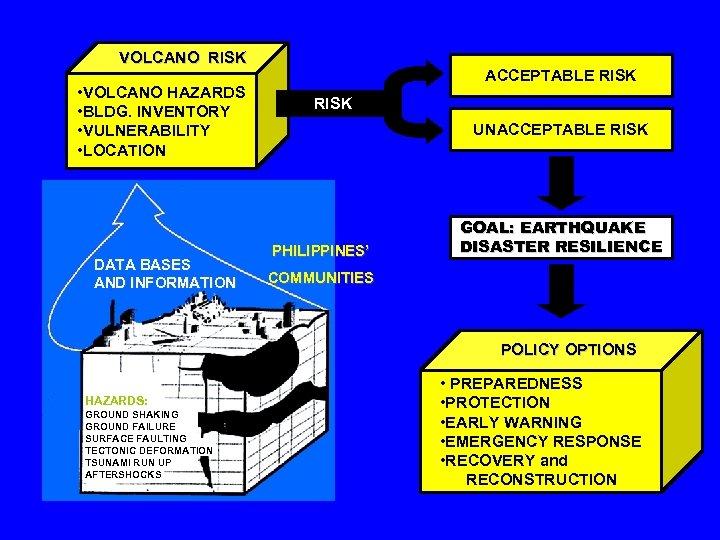 VOLCANO RISK • VOLCANO HAZARDS • BLDG. INVENTORY • VULNERABILITY • LOCATION DATA BASES