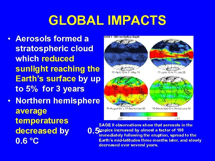 GLOBAL IMPACTS • Aerosols formed a stratospheric cloud which reduced sunlight reaching the Earth's