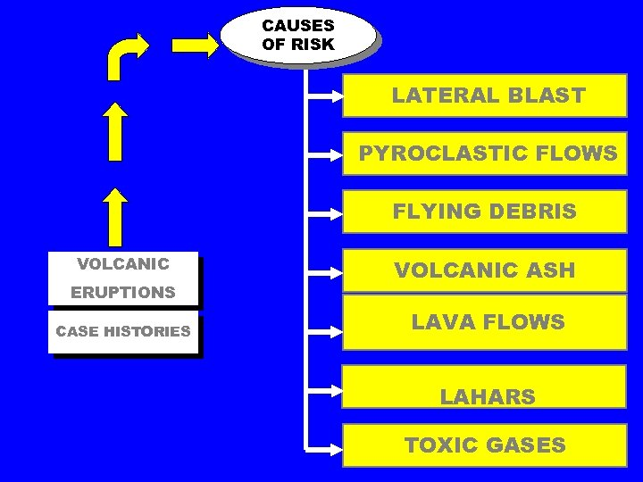 CAUSES OF RISK LATERAL BLAST PYROCLASTIC FLOWS FLYING DEBRIS VOLCANIC ERUPTIONS CASE HISTORIES VOLCANIC