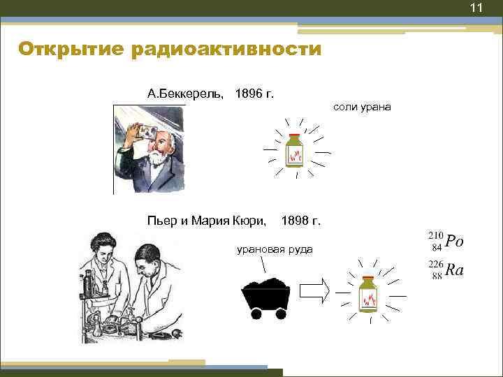11 Открытие радиоактивности А. Беккерель, 1896 г. Пьер и Мария Кюри, соли урана 1898