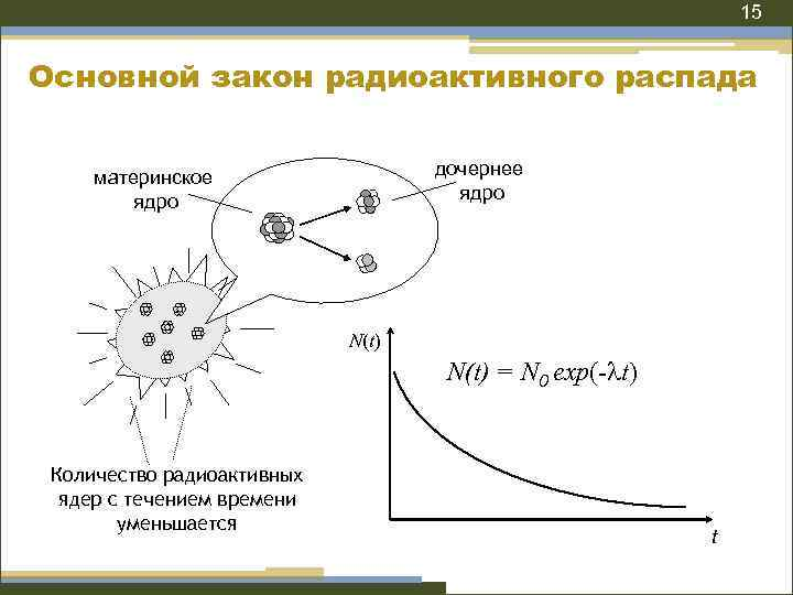 15 Основной закон радиоактивного распада дочернее ядро материнское ядро N(t) = N 0 exp(-