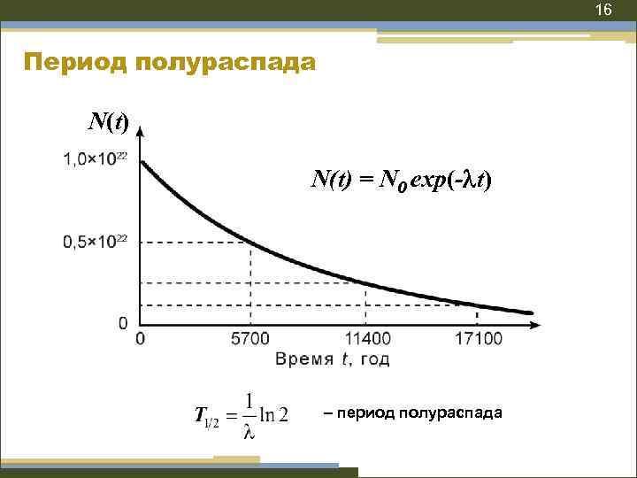 16 Период полураспада N(t) = N 0 exp(- t) – период полураспада