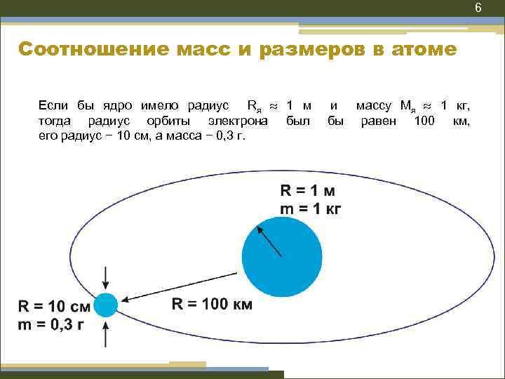 6 Соотношение масс и размеров в атоме Если бы ядро имело радиус Rя 1