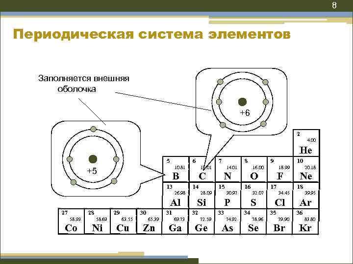 8 Периодическая система элементов Заполняется внешняя оболочка +6 2 4. 00 He 5 6