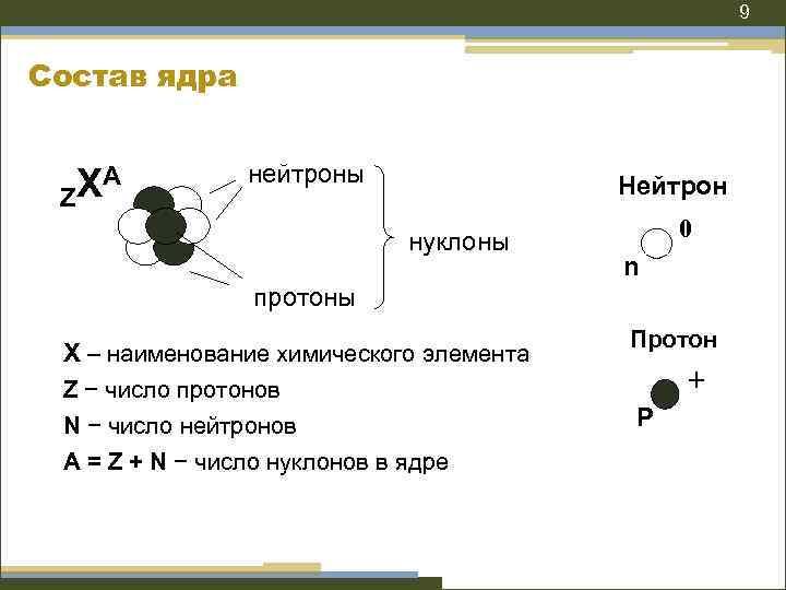 9 Состав ядра XA Z нейтроны Нейтрон нуклоны 0 n протоны Х – наименование