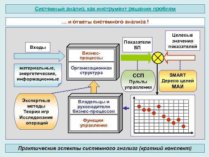 Системный анализ, как инструмент решения проблем … и ответы системного анализа ! Показатели БП