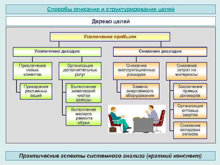 Способы описания и структурирования целей Дерево целей Увеличение прибыли Увеличение доходов Привлечение новых клиентов
