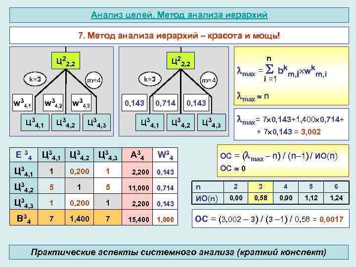 Анализ целей. Метод анализа иерархий 7. Метод анализа иерархий – красота и мощь! Ц