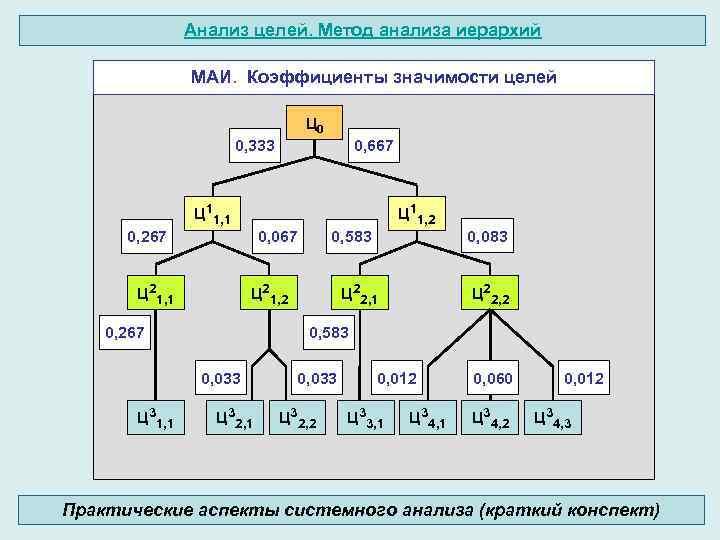 Анализ целей. Метод анализа иерархий МАИ. Коэффициенты значимости целей Ц 0 0, 333 0,